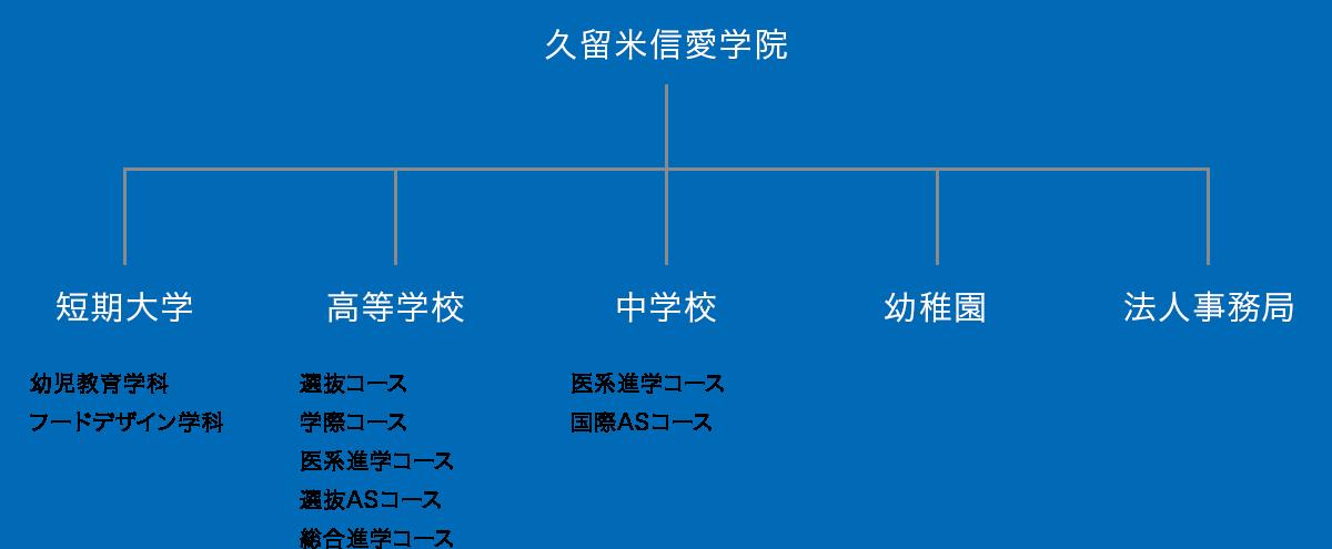 学院組織図