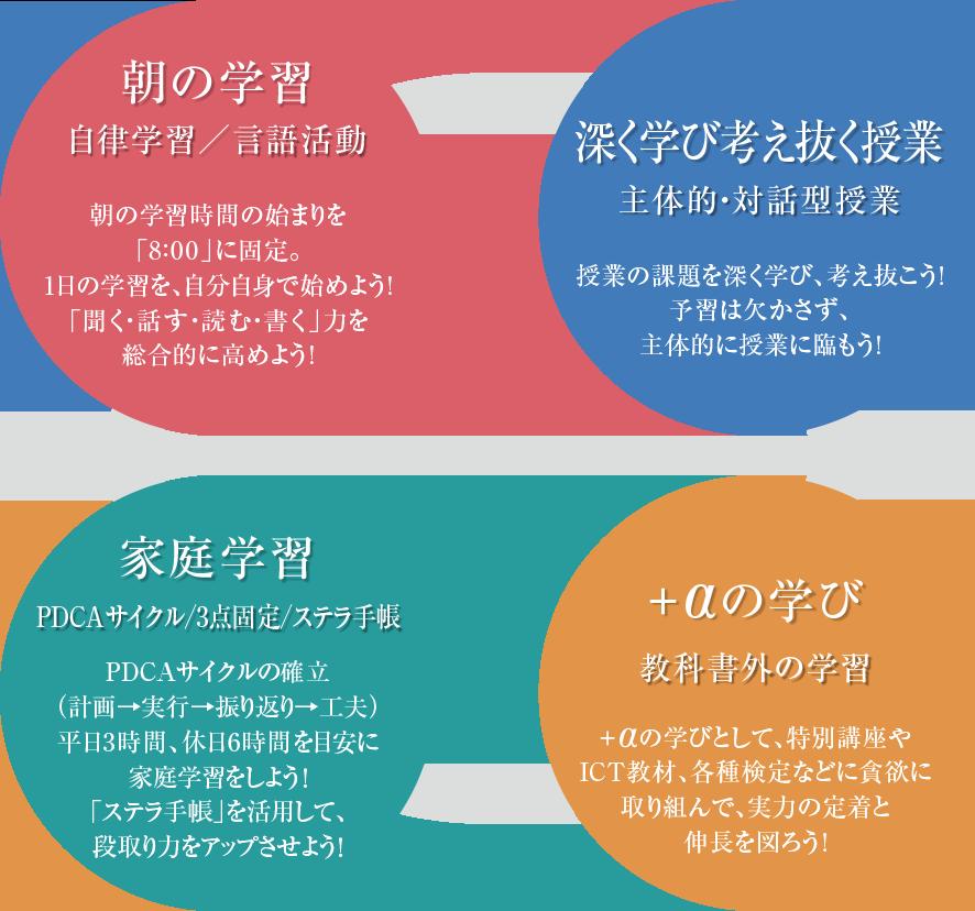 4つのサイクル
